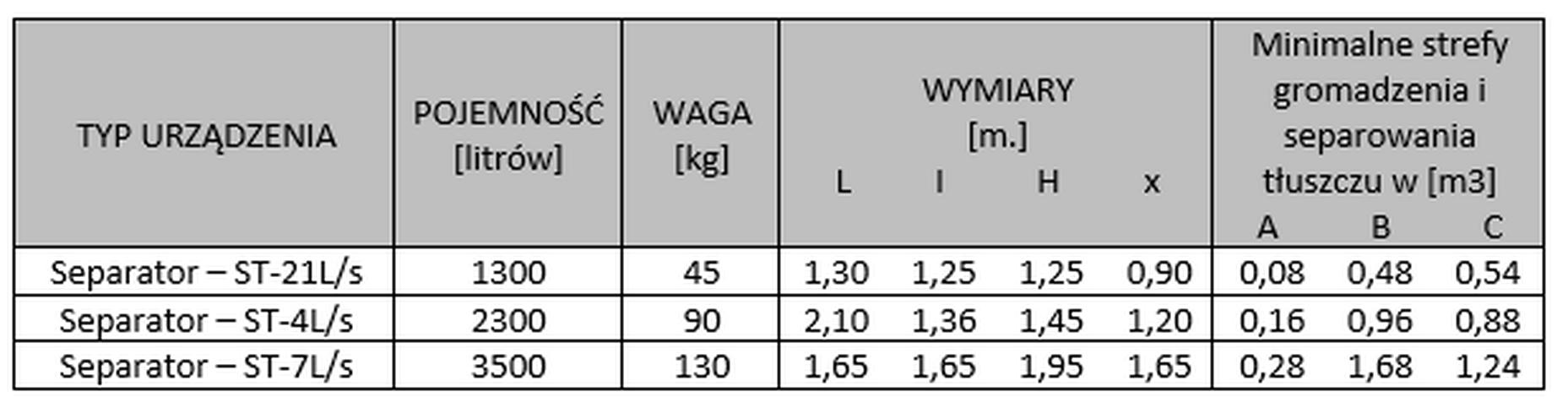tabela modeli